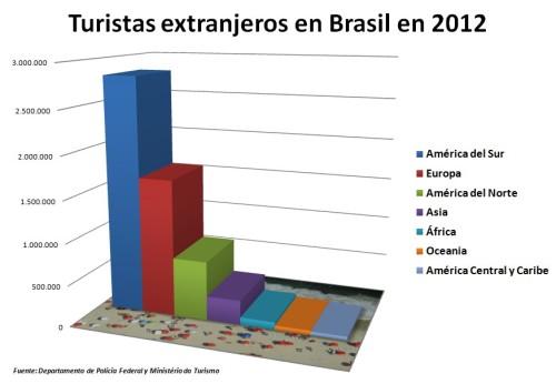 Brasil turistas extranjeros 2012